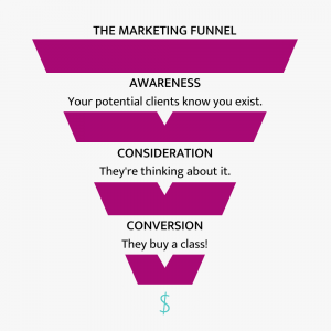 How to use the marketing funnel for improving your marketing results